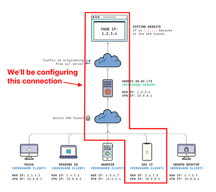 Wireguard Diagram - iOS